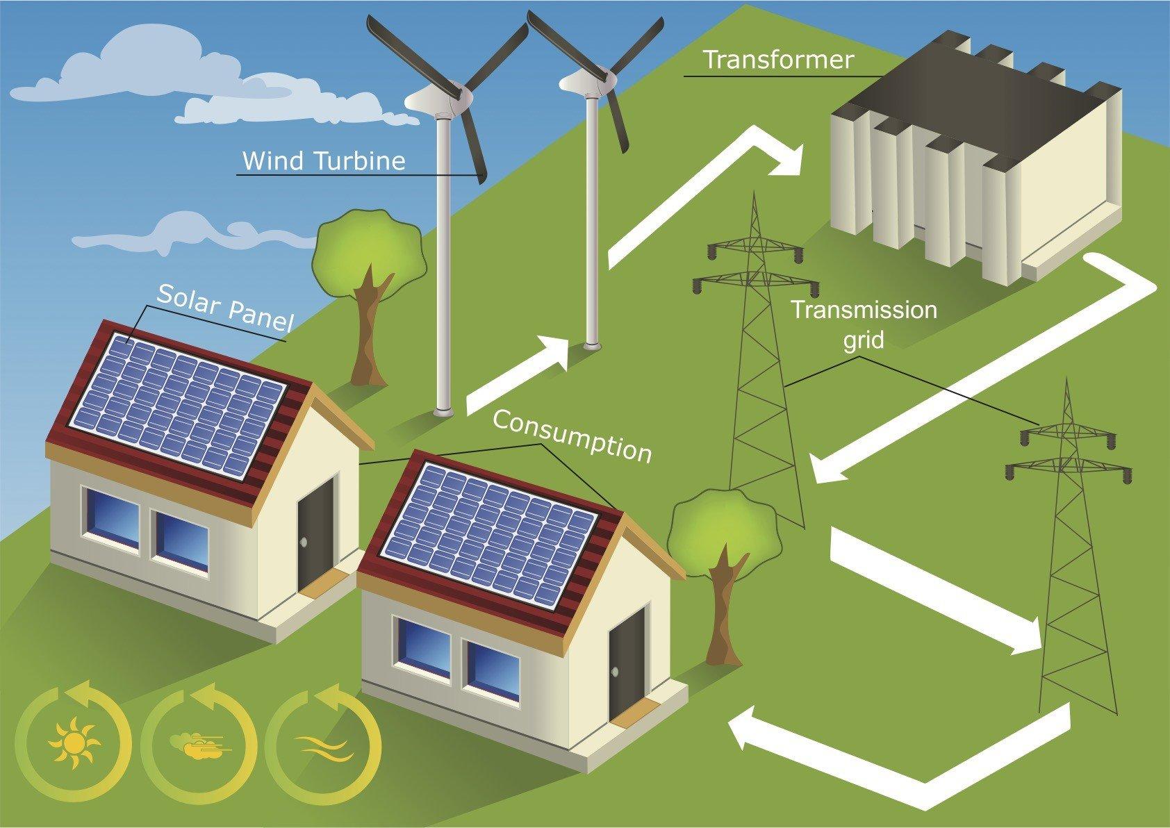 市電併聯型太陽能系統