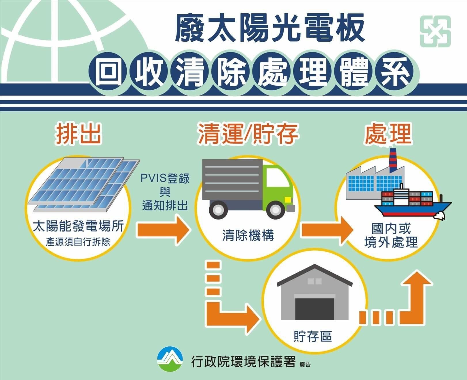 太陽能板回收體系