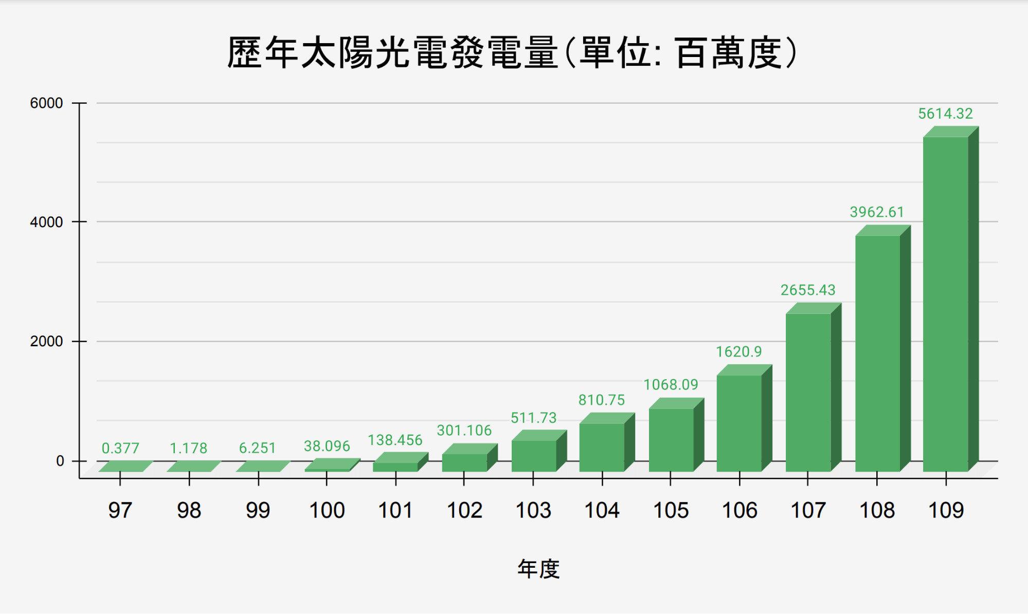 台灣太陽能發電量