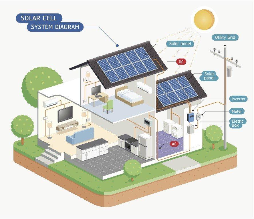 獨立型太陽能系統