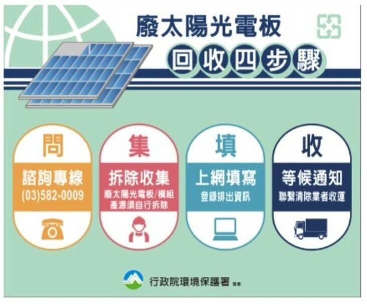 廢棄太陽能板回收流程