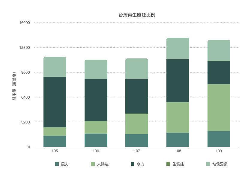 台灣再生能源比例