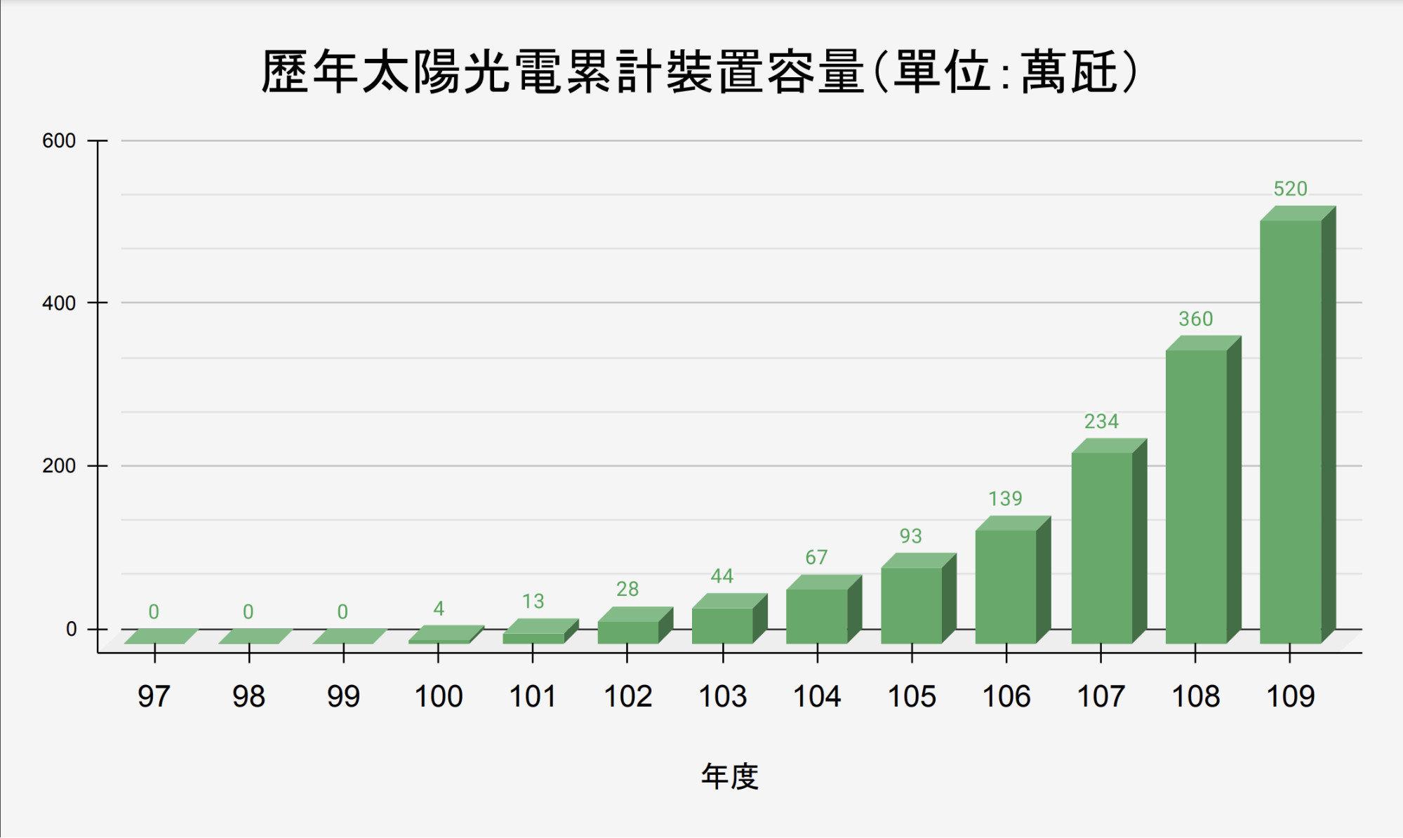 台灣太陽光電裝置容量