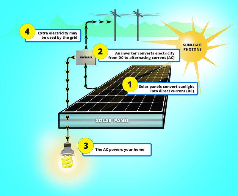 太陽能板電廠運作原理